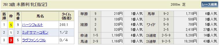 ギャロップジャパン_中京7R_払い戻し_悪質競馬サイト評価センター