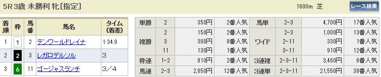 ギャロップジャパン_中山5R_払い戻し_悪質競馬サイト評価センター