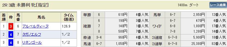 ギャロップジャパン_中京2R_払い戻し_悪質競馬サイト評価センター